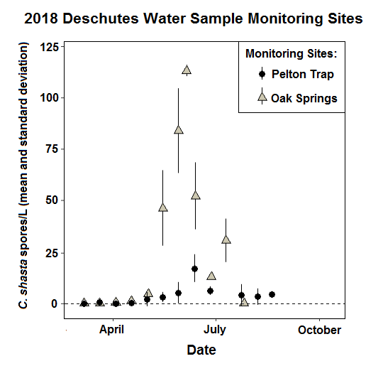 Density of Ceratonova shasta in water samples at monitoring index site Pelton Trap and Oak Springs 2018